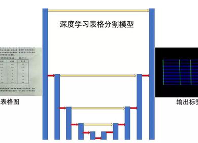 走进AI时代的文档识别技术 之表格图像识别