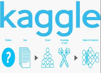 6次Kaggle计算机视觉类比赛赛后感