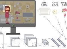 如何可视化卷积网络分类图像时关注的焦点