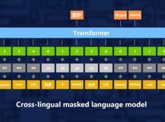 机器推理系列第三弹:跨语言预训练,提高机器推理的迁移能力