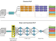 如何使用深度学习执行文本实体提取