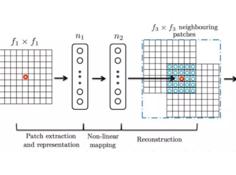 经典论文复现 | 基于深度卷积网络的图像超分辨率算法