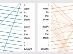 用可视化解构BERT,我们从上亿参数中提取出了6种直观模式