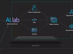 微软AI Lab:助你从零开始成为AI开发者