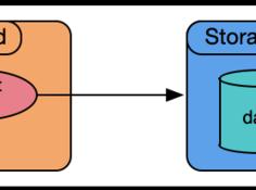 揭秘Hologres如何支持超高QPS在线服务(点查)场景
