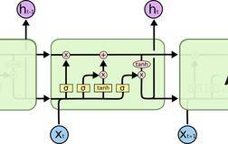 BiLSTM介绍及代码实现