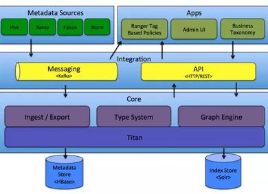 Atlas元数据存储模型分析