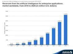 10张图表刷新你对人工智能发展的认知:2000年以来,活跃AI初创企业数量增加14倍