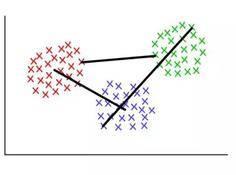机器理解大数据的秘密:聚类算法深度详解