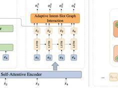 基于动态图交互网络的多意图口语语言理解框架