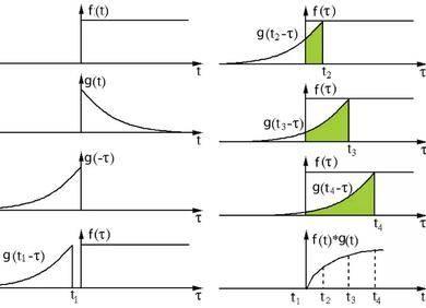 一文带你了解深度学习中的各种卷积(上)