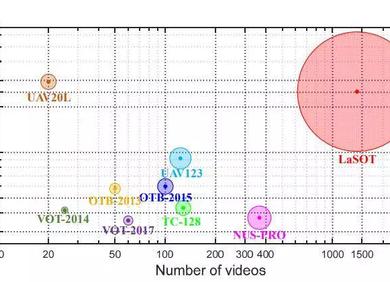 CVPR 2019 | 亮风台发布全球最大单目标跟踪数据集LaSOT