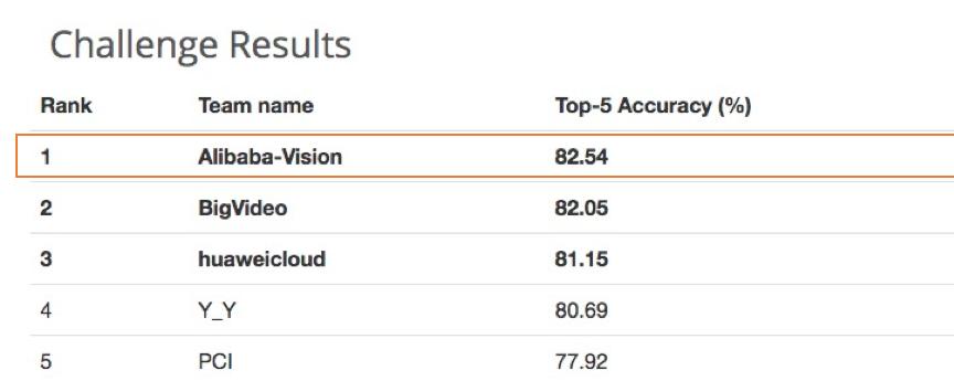 阿里AI夺冠图像识别竞赛WebVision,轻松识别超百万实体
