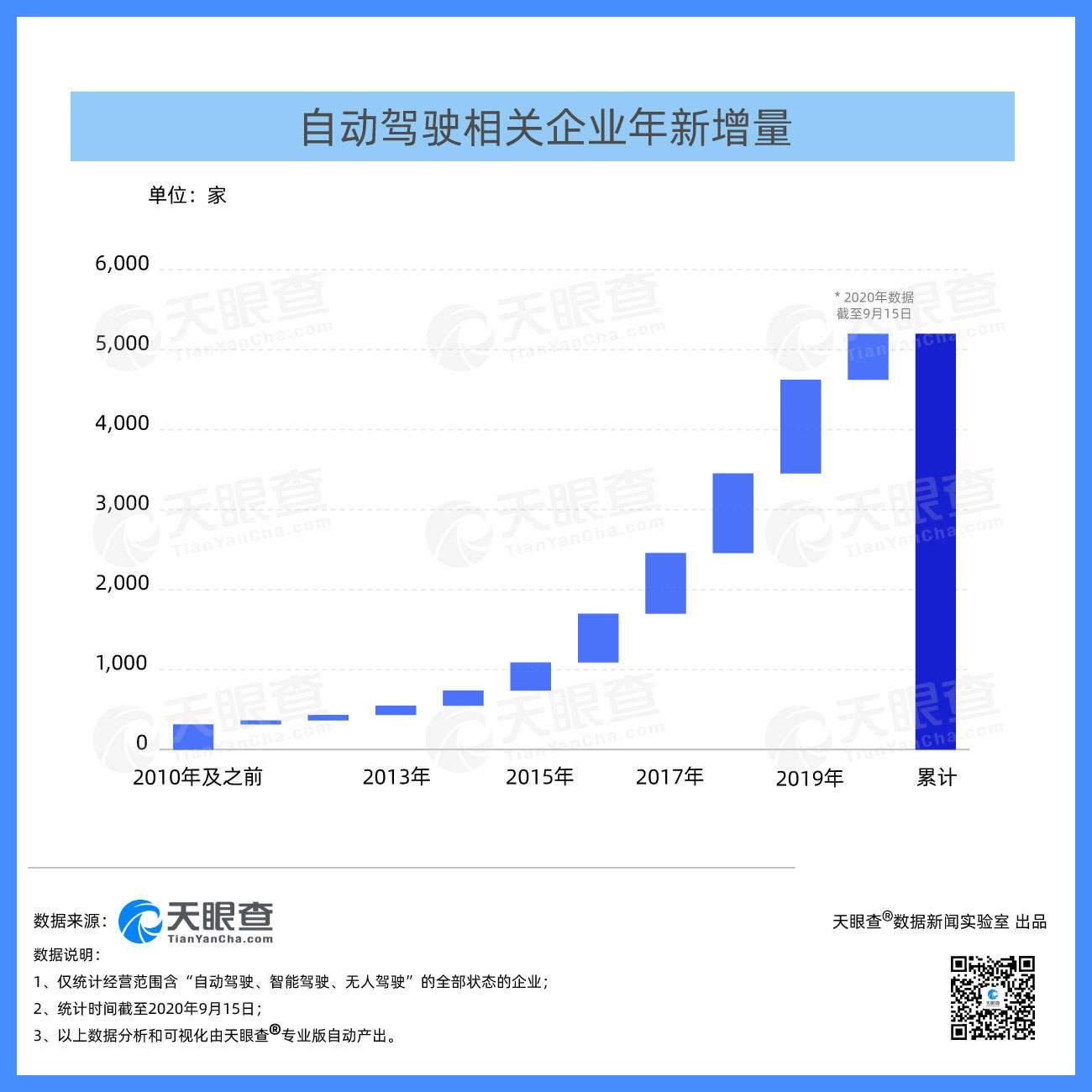 中国自动驾驶相关企业融资达数百亿元