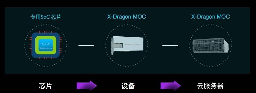 阿里平头哥正为神龙服务器自研专用SoC芯片,可大幅提升性能
