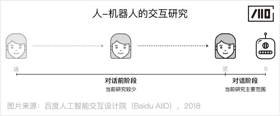 未命名:Users:zhaomin04:Desktop:人-机器人的渐进式交互研究:配图:04 人-机器人的交互研究 .jpg