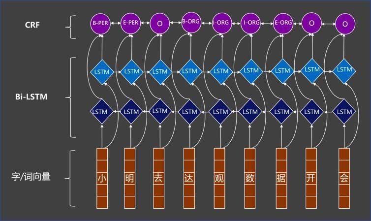 当<mark data-type=technologies data-id=6e896233-3f15-47a4-9b2e-479d7cc5478b>知识图谱</mark>遇上文本智能处理,会擦出怎样的火花?