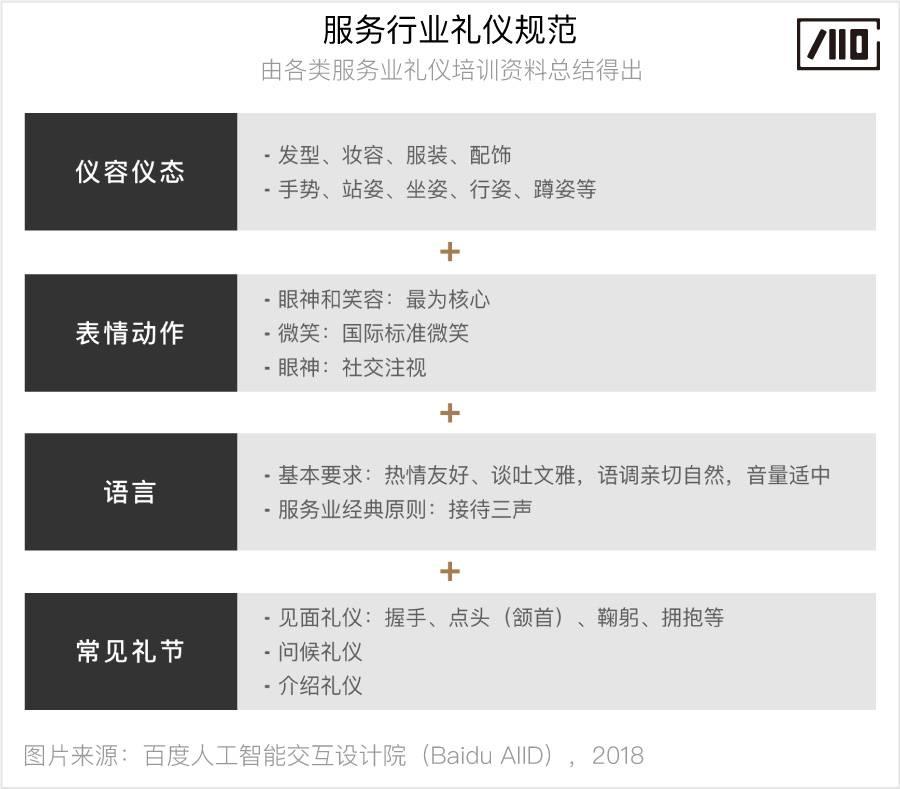 未命名:Users:zhaomin04:Desktop:人-机器人的渐进式交互研究:配图:06 礼仪图.jpg