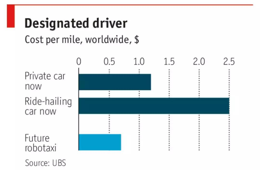 经济学人首个无人驾驶特别报告: 你能获得自由, 但要付出代价