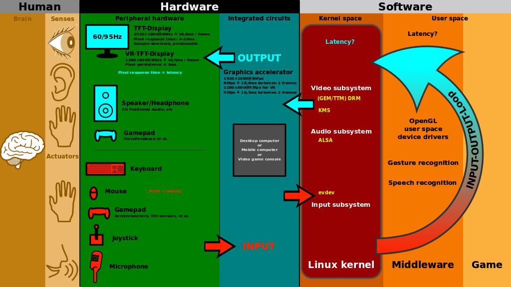 1024px-Linux_kernel_INPUT_OUPUT_evdev_gem_USB_framebuffer.svg.png