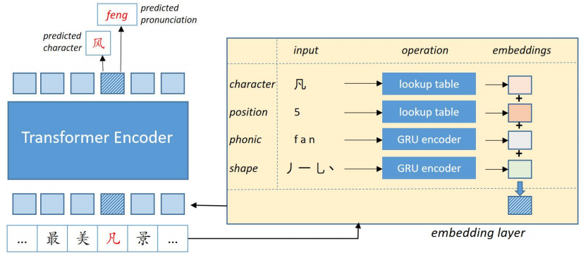图形用户界面, 图示, 应用程序  描述已自动生成