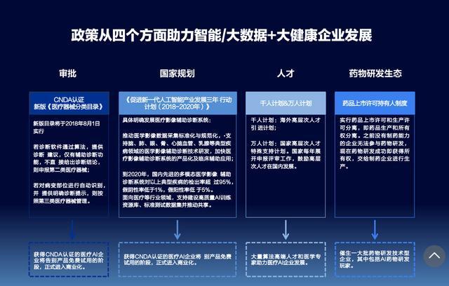 北极光邓峰:40多家公司,从医药研发、诊断到AI医疗的投资真经