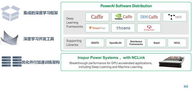 POWER 9带来的 高维度打击:浪潮揭秘「全球最强 AI 服务器」