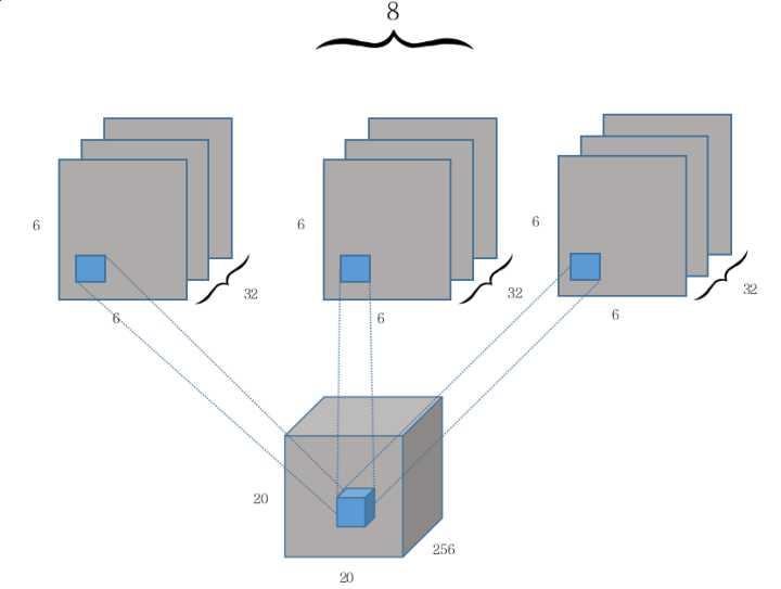 《先读懂CapsNet架构然后用TensorFlow实现:全面解析Hinton提出的Capsule》